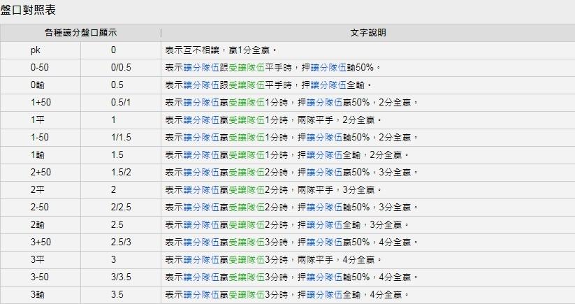 國際盤口對照表