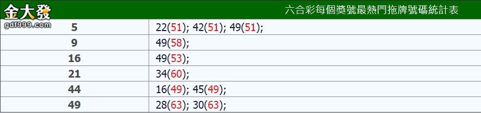 六合彩拖牌統計