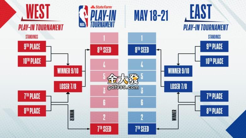 NBA附加賽流程